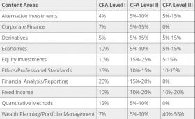 Tres exámenes de certificación CFA: CFA nivel 1, CFA nivel 2 y CFA nivel 3