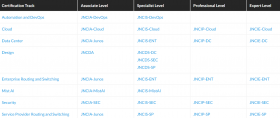 New Cloud, Associate (JNCIA-Cloud) Exam JN0-211 Practice Test