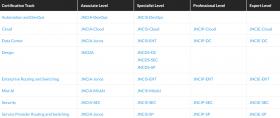 New Cloud, Associate (JNCIA-Cloud) Exam JN0-211 Practice Test