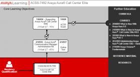Preguntas del examen Avaya ACSS Certification 7492X